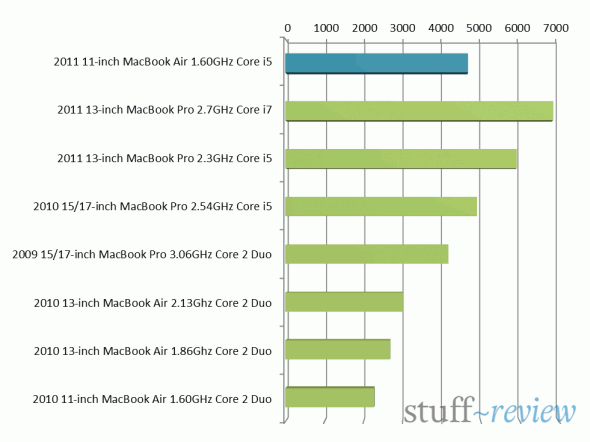 2011 MacBook Air Sandy Bridge benchmark comparison