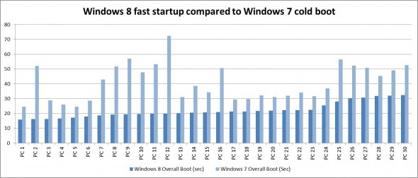 System boot times, Windows 8 compared to Windows 7