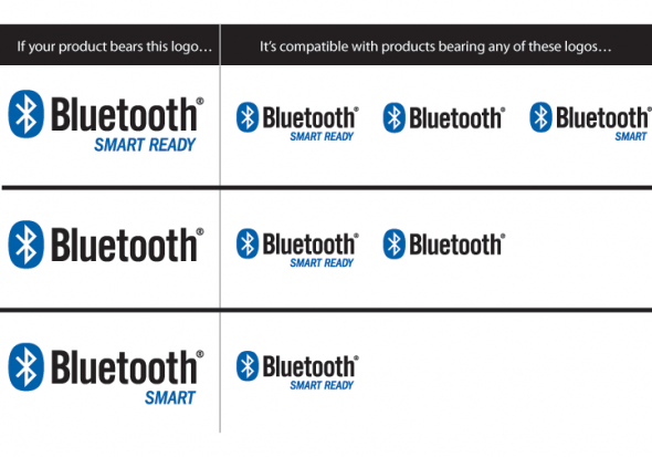 Bluetooth Smart compatibility mapping