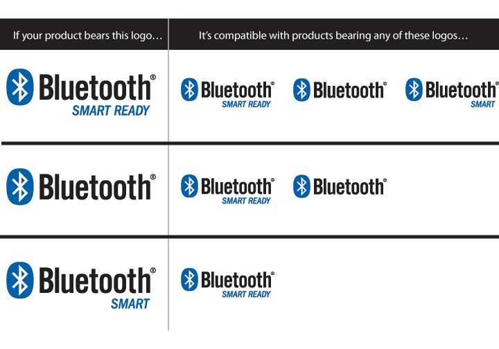 Bluetooth Low Energy Stuff Review