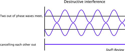 Destructive interference illustration