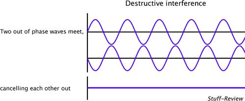 Destructive interference illustration