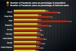Facebook penetration chart - December 2011