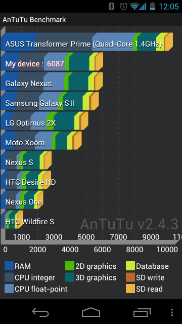 Galaxy Nexus AnTuTu benchmark result