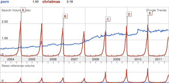 """porn"" and ""Christmas"" search terms on Google Trends"