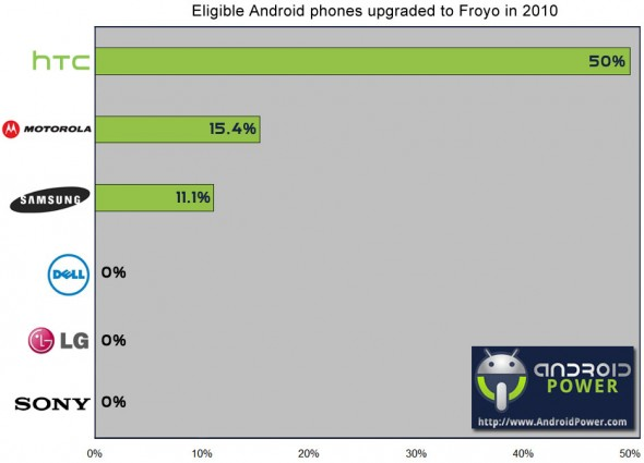 Android Froyo upgrades by manufacturer
