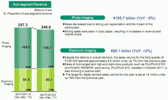 Fujifilm Q3 results presentation