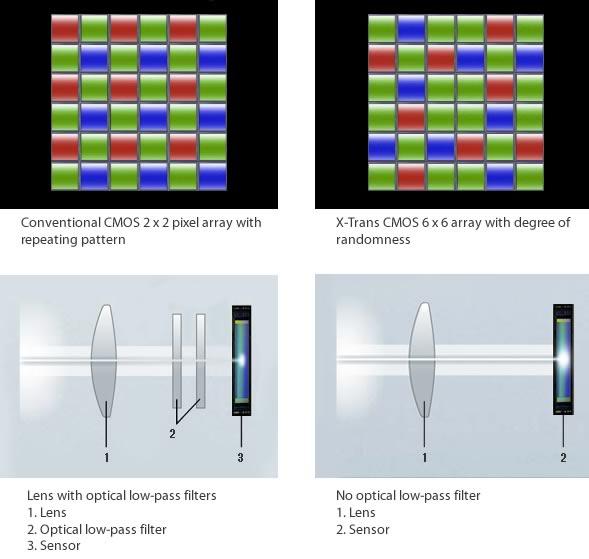 Fujifilm X-Trans CMOS sensor vs. conventional CMOS