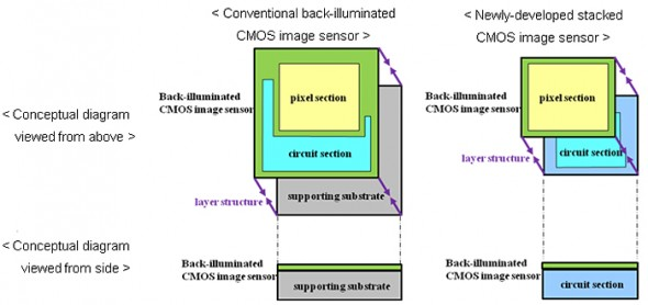 Sony conventional vs. stacked CMOS image sensors
