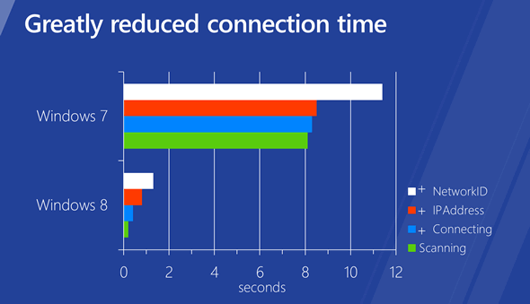 Windows 8 reduced connection time: PC can reconnect to Wi-Fi network from standby in about a second