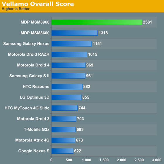 Anandtech Snapdragon S4 Vellamo CPU benchmark