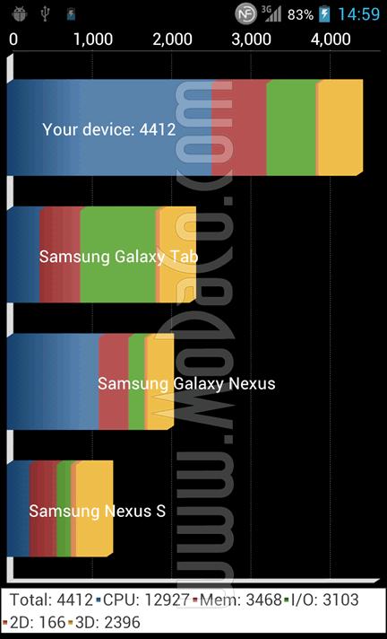 LG X3 Quadrant benchmark
