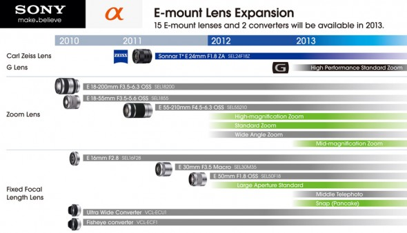 Sony E-Mount NEX system lens roadmap for 2012 and 2013