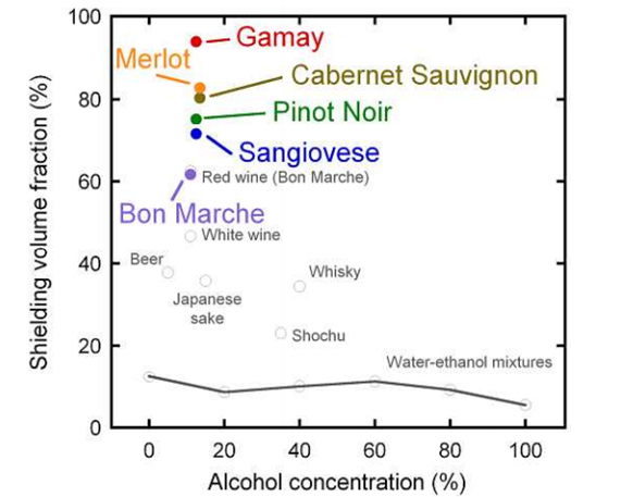 Alcoholic drinks and superconductivity