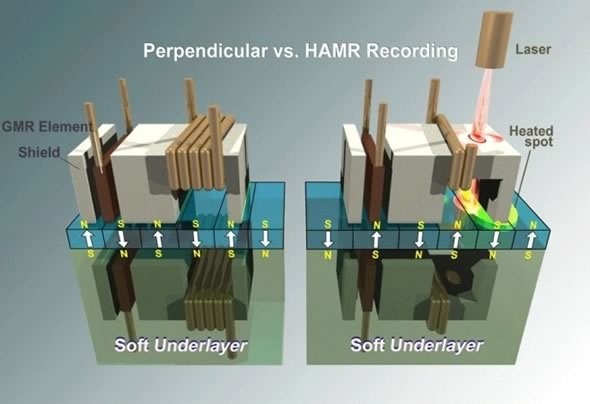 Heat-assisted magnetic recording (HAMR) vs.  Perpendicular diagram
