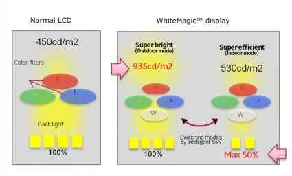 LCD and WhiteMagic comparison