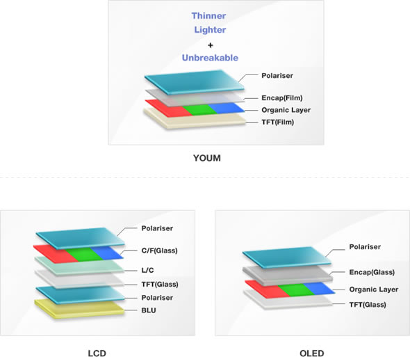 Samsung YOUM flexible AMOLED display technology vs. standard LCD and OLED