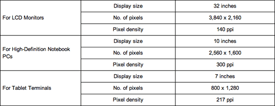 Sharp IGZO LCD panel sample specifications