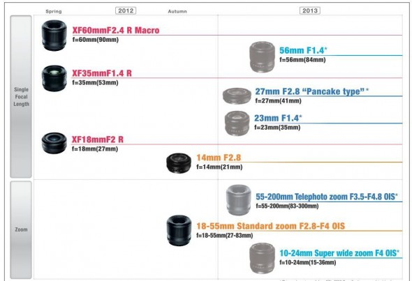 Fujifilm X-Pro1 lens roadmap for 2012 and 2013